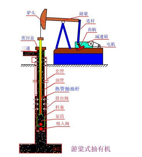 热管式空心抽油杆